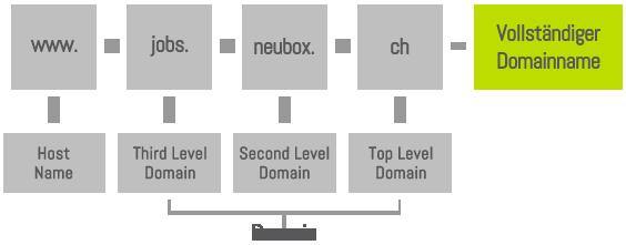domain registrierung und domain name neubox ag. Black Bedroom Furniture Sets. Home Design Ideas